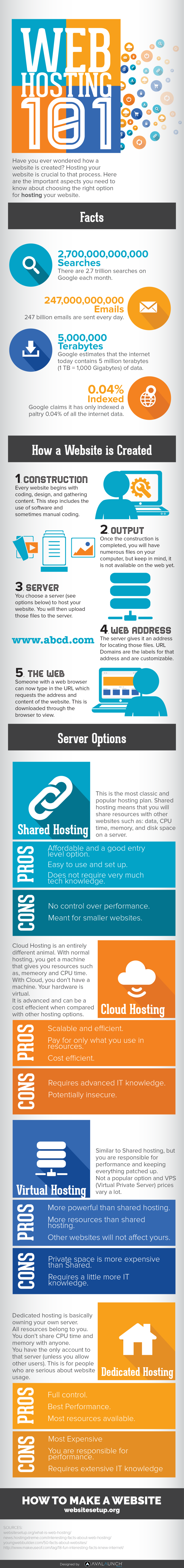 Web Hosting 101 - What You Need To Know